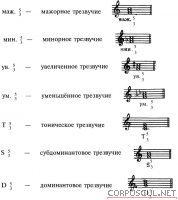Уроки фортепиано, уроки пианино.